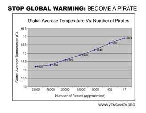 Stop Global Warming - Become a Pirate